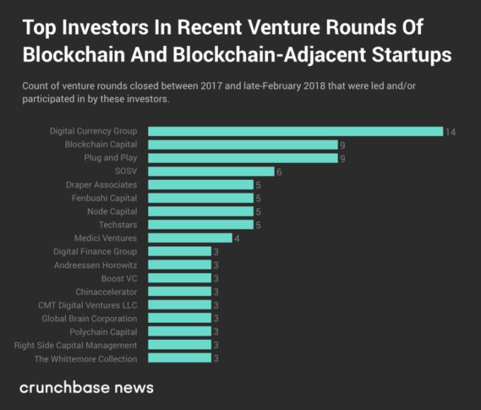 Top Investors
