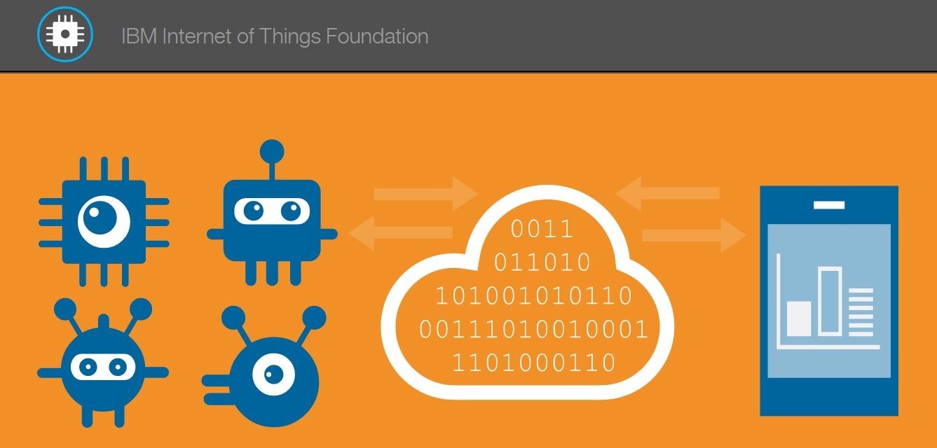 Internet of Things project at IBM