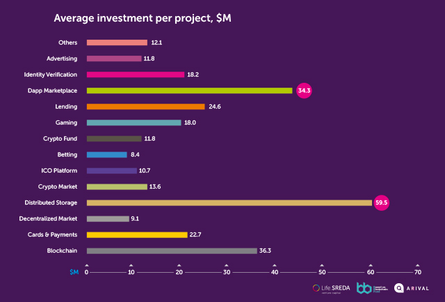 Average investment per project