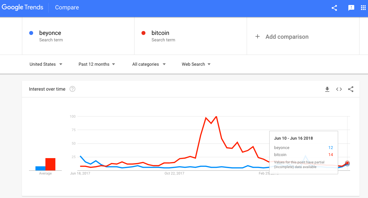 "Popularity of search terms ""Beyonce"" and ""Bitcoin."""