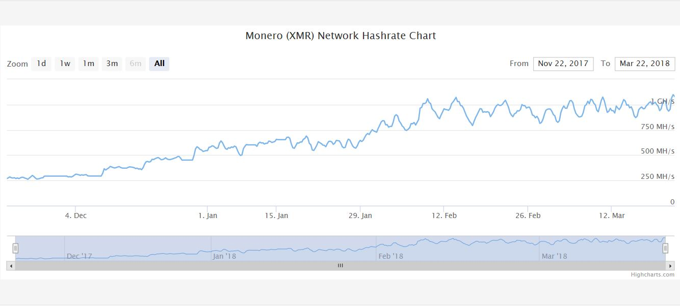 Monero (XMR) Network Hashrate Chart