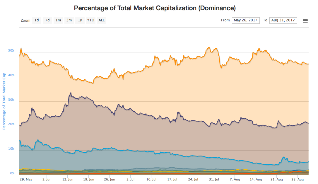 Percentage Total Market Capitalization (Dominance)