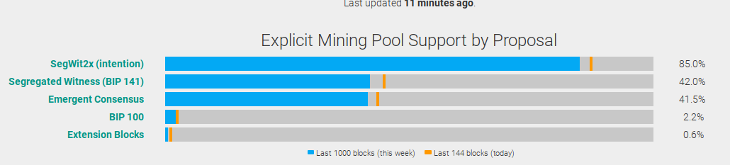 Explicit Mining Pool Support by Proposal