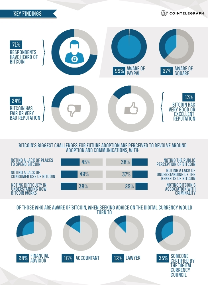 UK Study: Bitcoin Familiar to 71% of Brits but Suffers from an Image Problem - Infographics