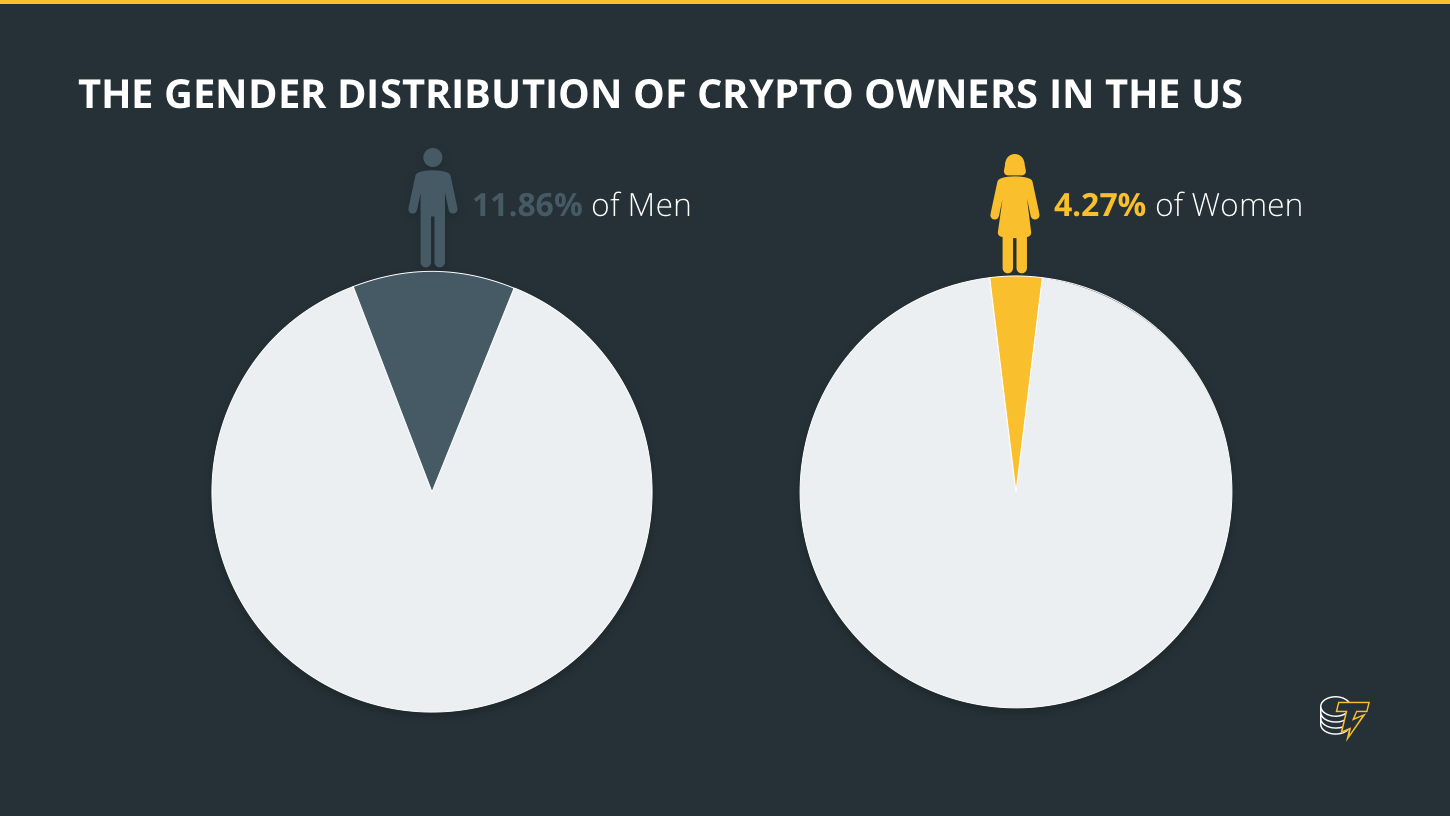 The gender distribution of crypto owners in the US