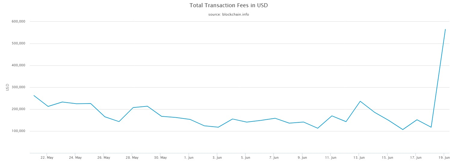 Total Transaction Fees in USD