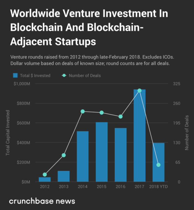 Worldwide Venture Investment in Blockchain