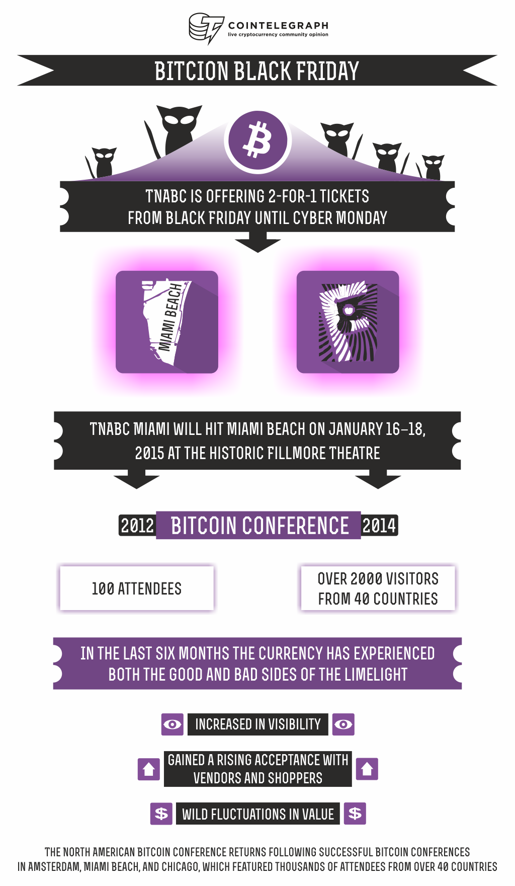 The North American Bitcoin Conference (TNABC) Announces New Speakers, Cyber Monday 2-for-1 Deal