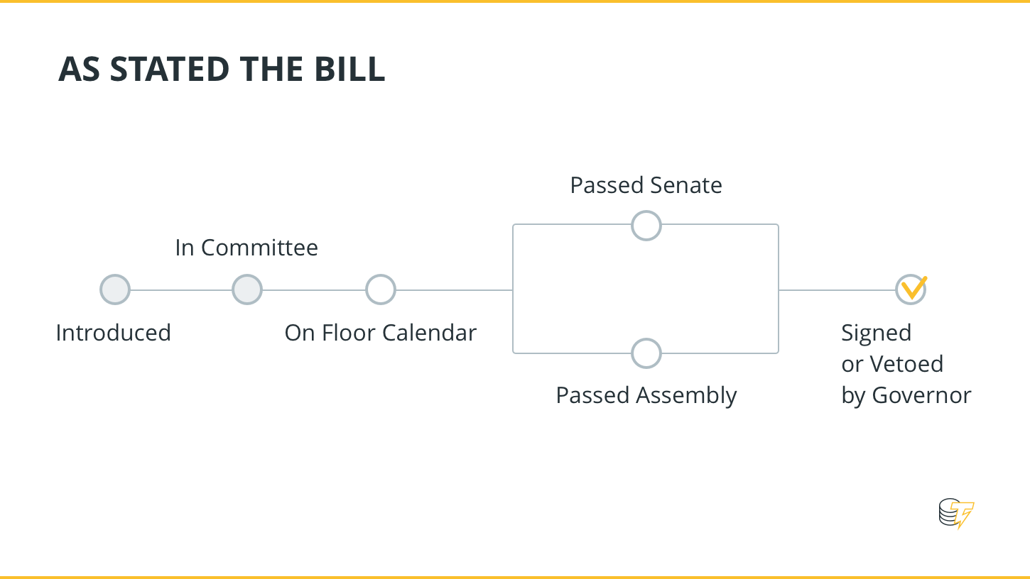 Current Bill Status - In Assambly Committee