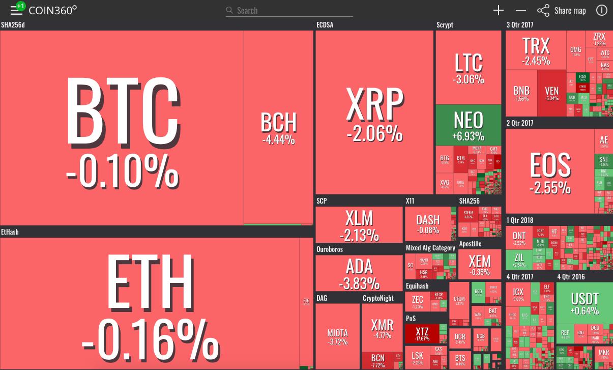 Vizuelni prikaz tržišta