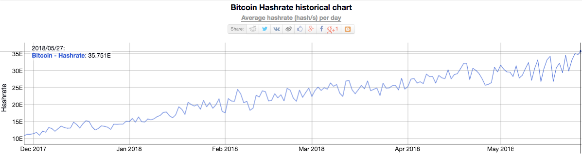 Bitcoin Hashrate historical chart