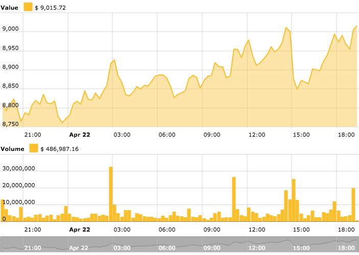 Gráfica de Bitcoin