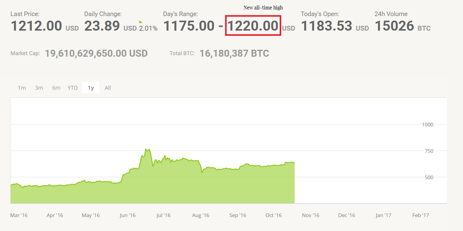 Including Kraken And Bitfinex The Bitcoin Price Was Traded In Range Of 1175 To 1220 As Shown Bitstamp Chart Above