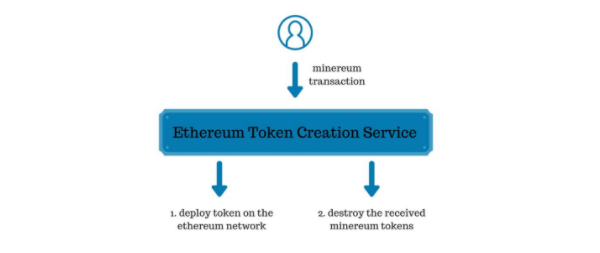 Ethereum Token Cration Service