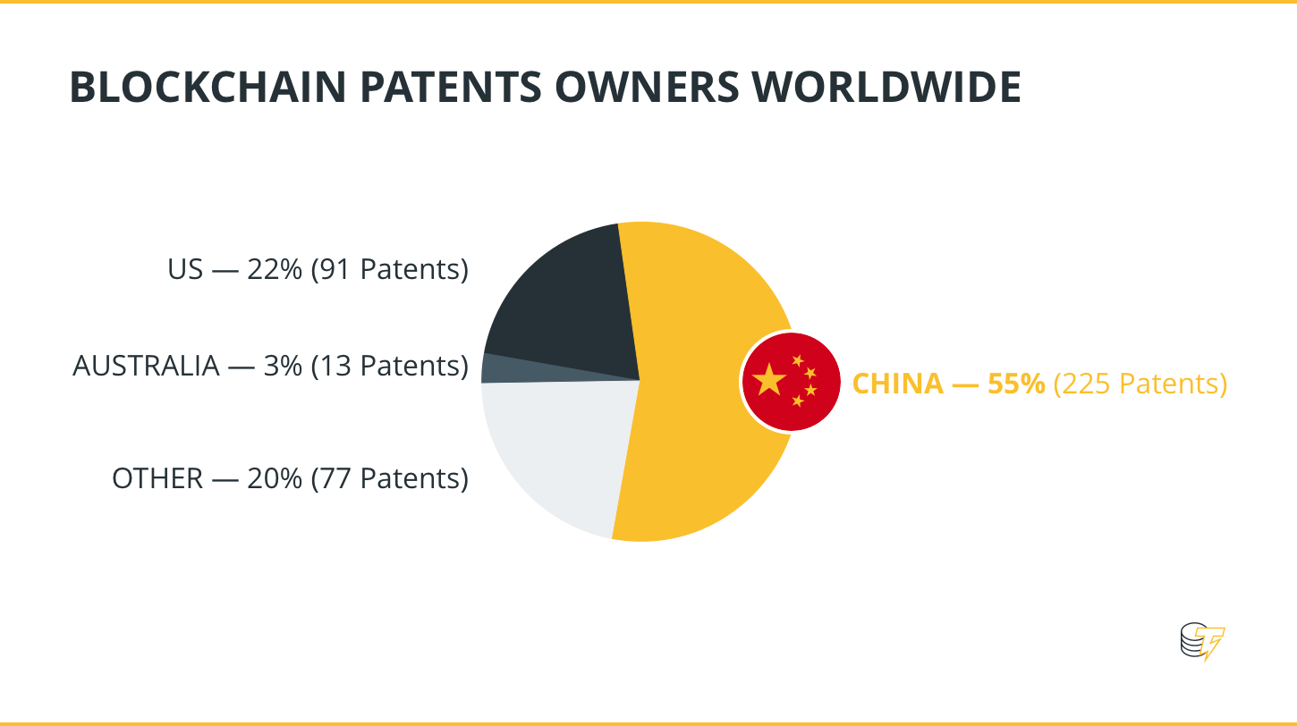 Blockchain patents owners worldwide
