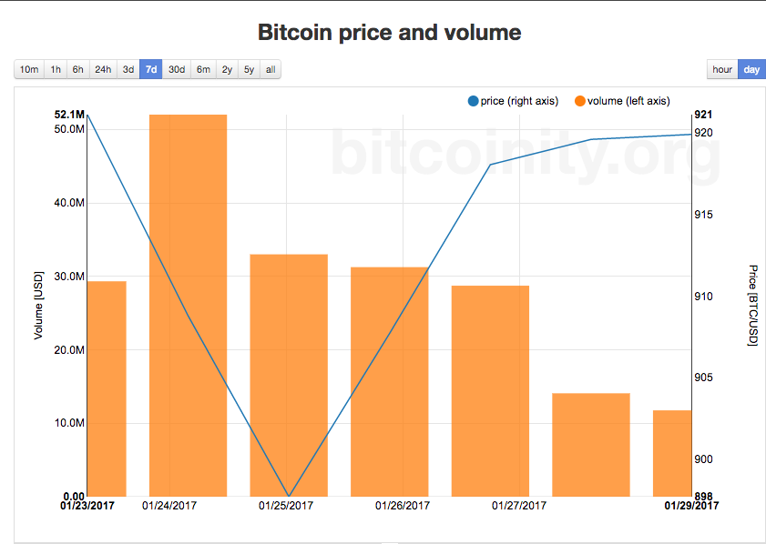 Bitcoin Price and Volume