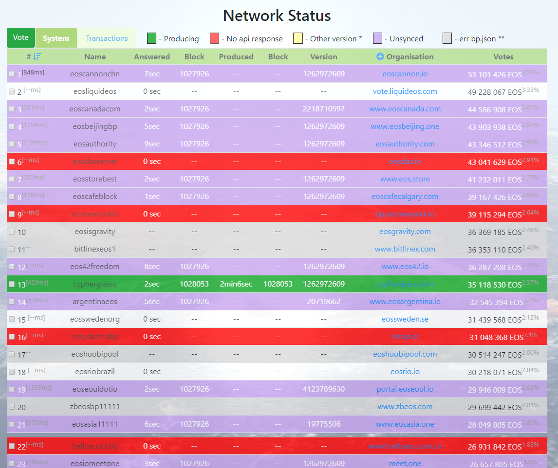 EOS Network Status as of 1PM UTC, June 16