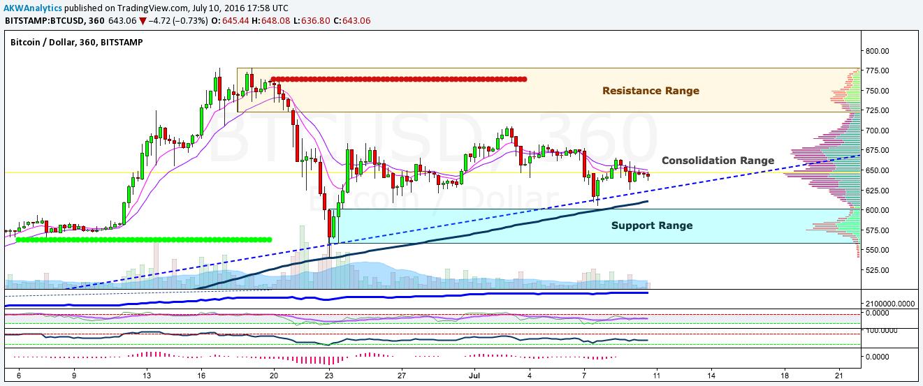 BTC/USD price chart 2