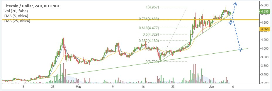 LTH/USD price chart 2