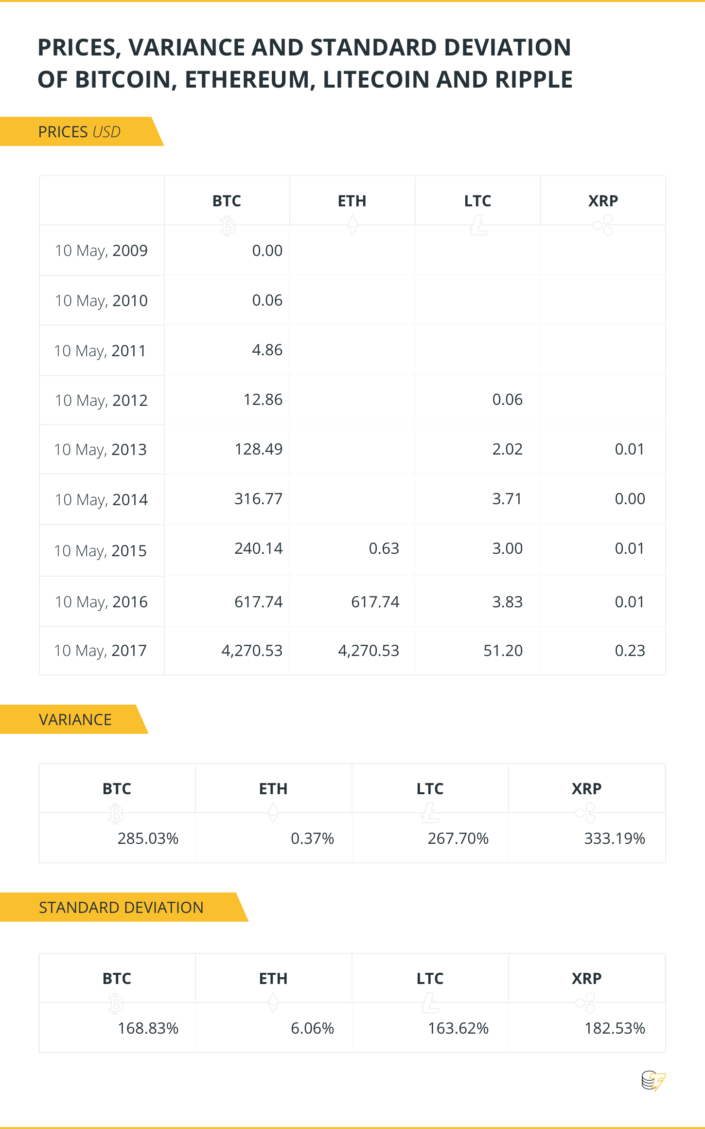 PRICES, VARIANCE AND STANDARD DEVIATION OF BTC, ETH, LTC, XRP