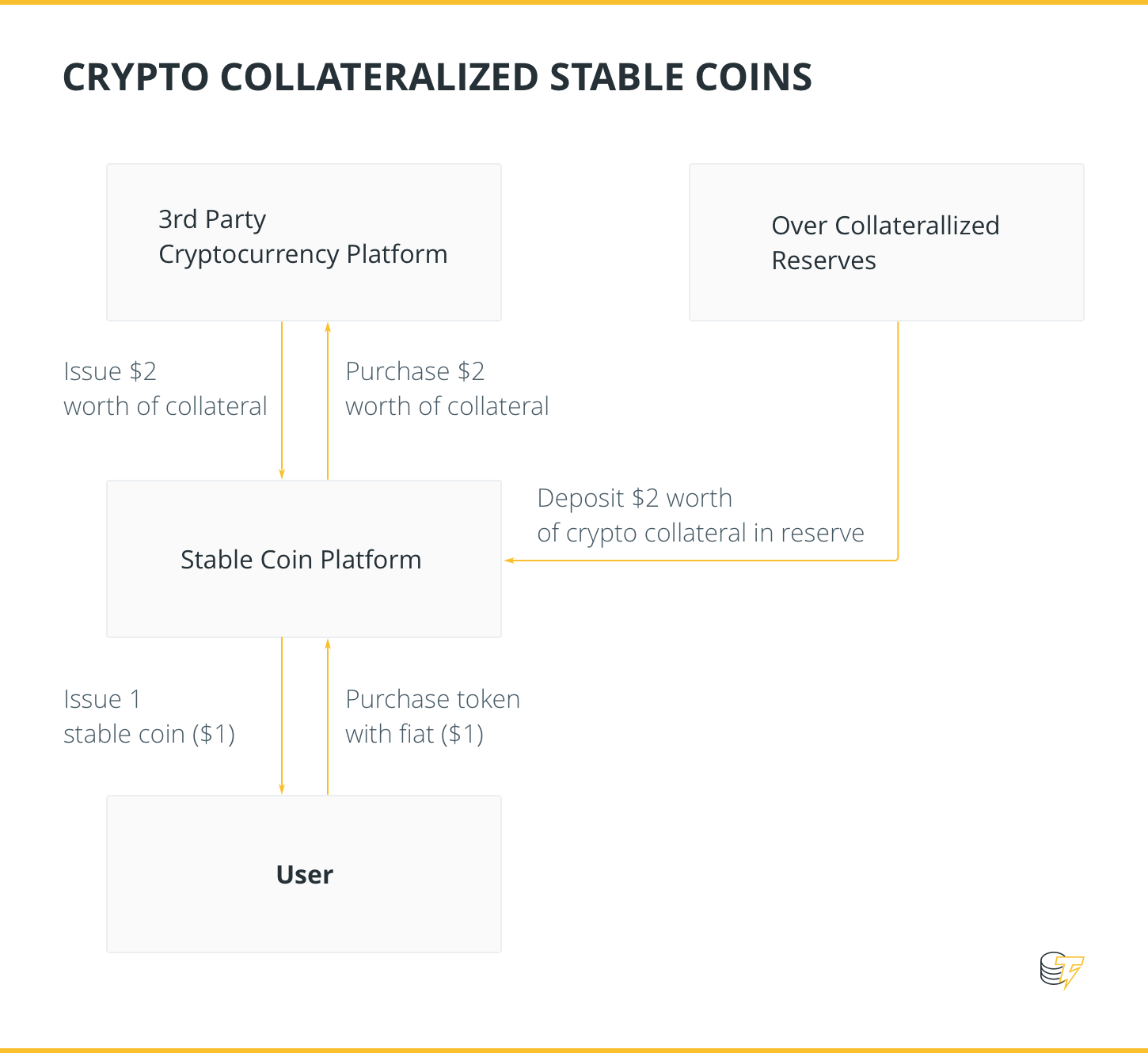 Stable Coins Analysis: Is There A Viable Solution For The