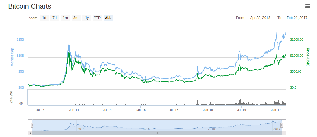 Bitcoin Price Nears All Time Record High In New Age Of