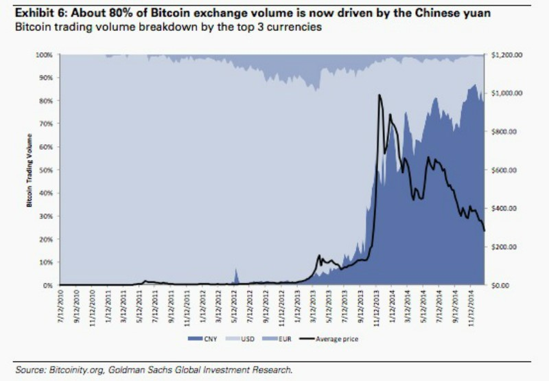 Bitcoin exchange volume