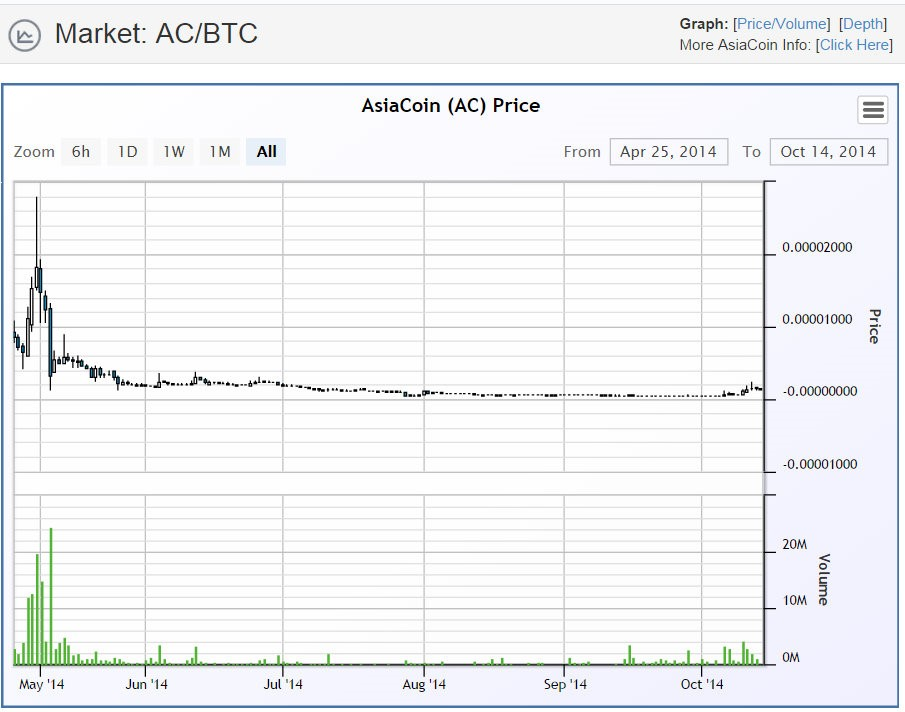 AsiaCoin price