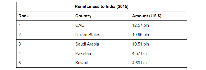 Remittances to India (2015)
