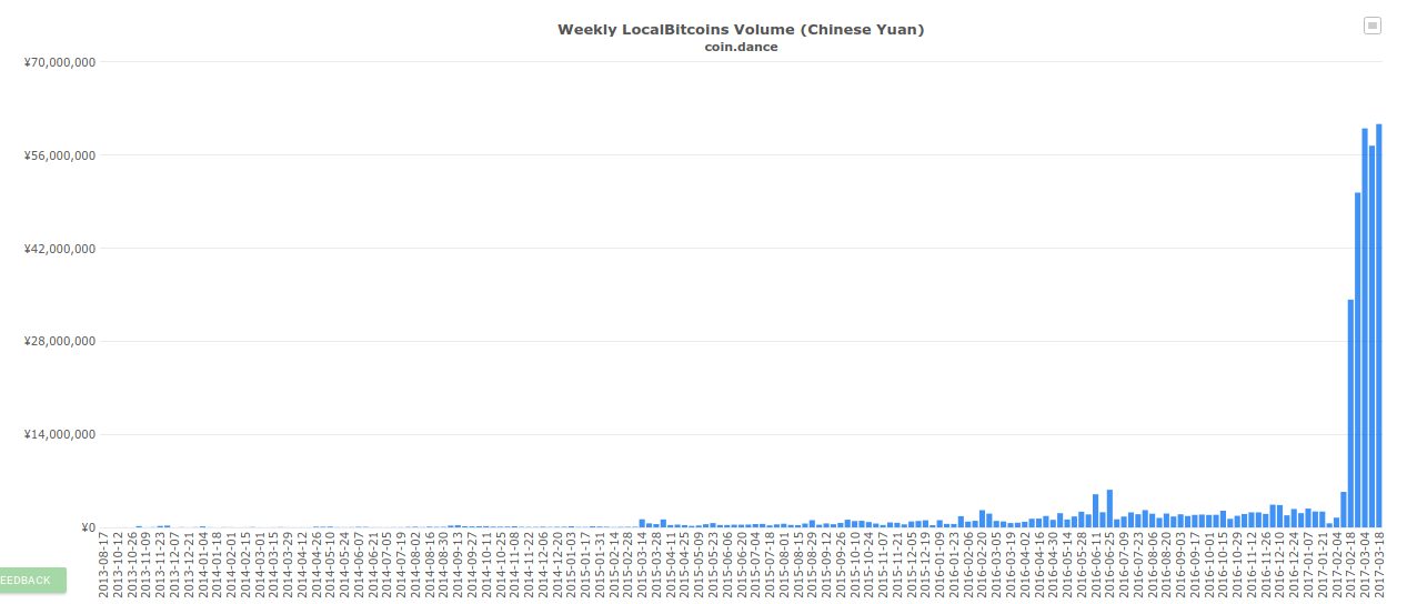 Weekly LocalBitcoins Volume