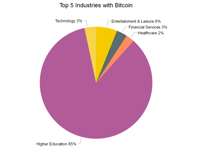 Top 5 Industries with Bitcoin