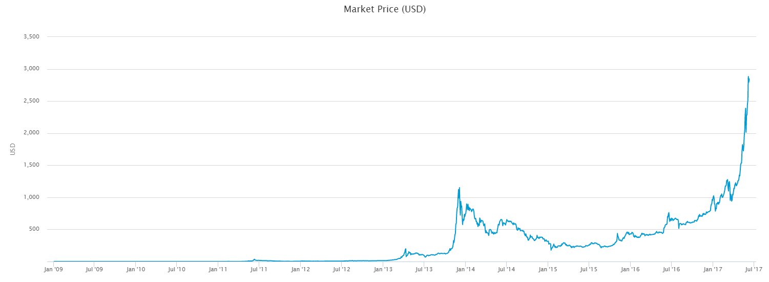 In June 2017 The Market Saw A Dramatic Fall And Price Decreased By 14 Percent Nowadays Bitcoin Is Taking Back Its Positions
