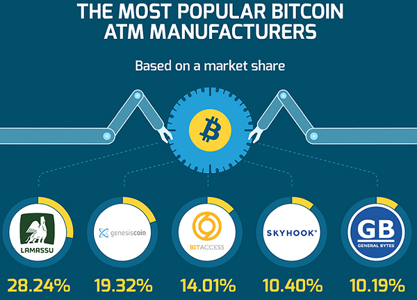 The most popular BTC ATM manufacturers
