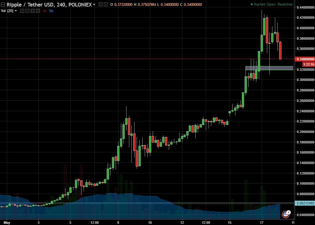 Ripple/USDT Chart