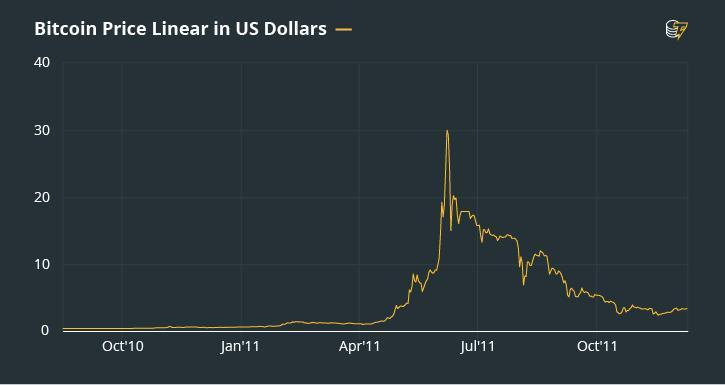 A Dazzling History Of Bitcoin S Ups And Downs Cointelegraph -