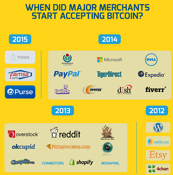 BTC accepting by major merchants