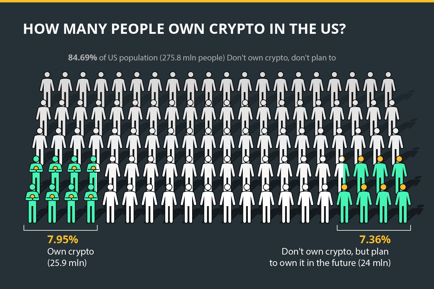 How many people own crypto in the US?