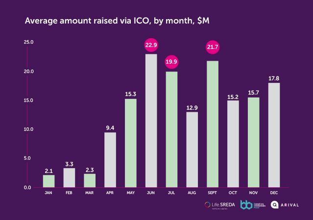 Average amount raised via ICO