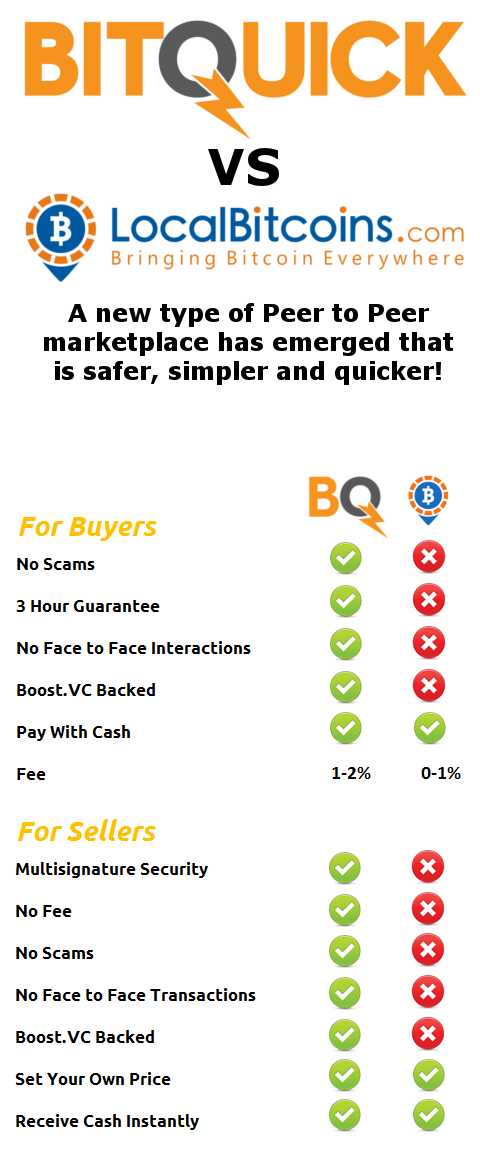 BitQuick infography