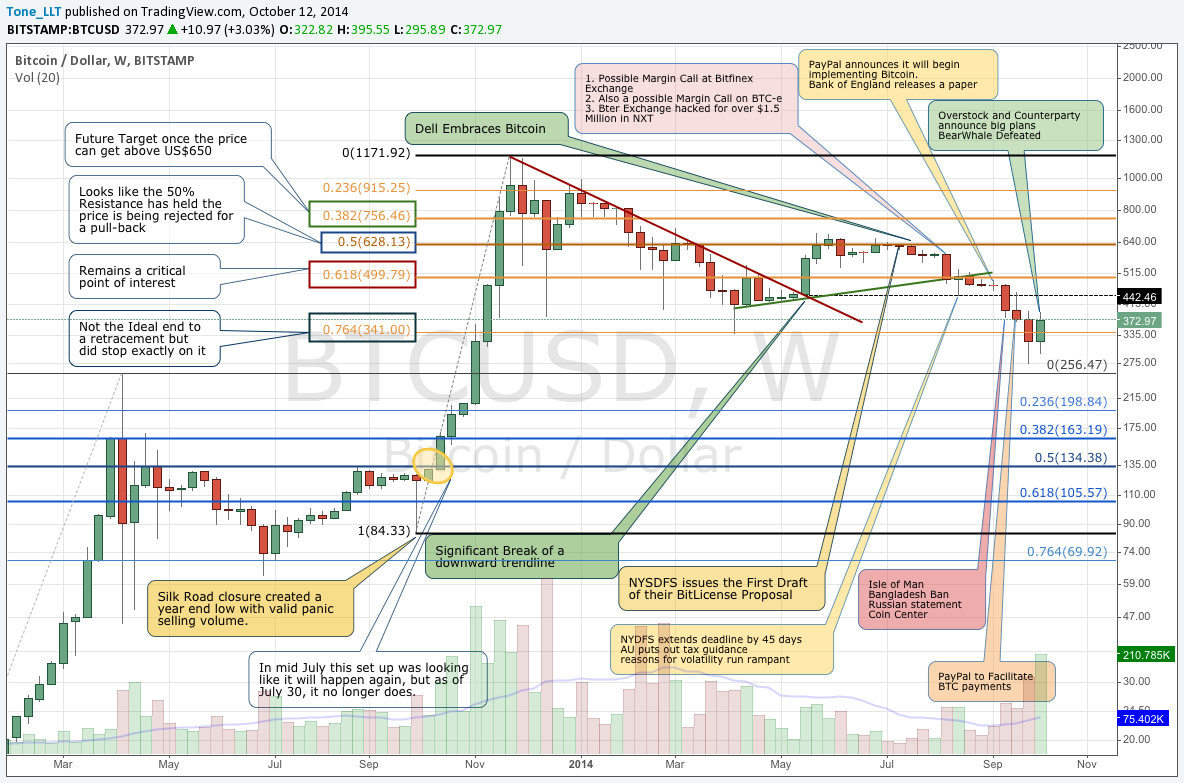 Bitstamp Weekly October 12 Chart