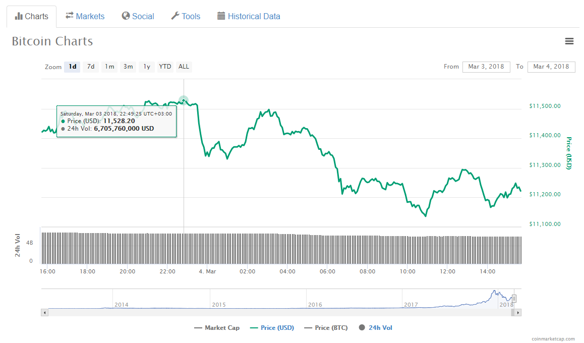 bitcoin value chart since inception