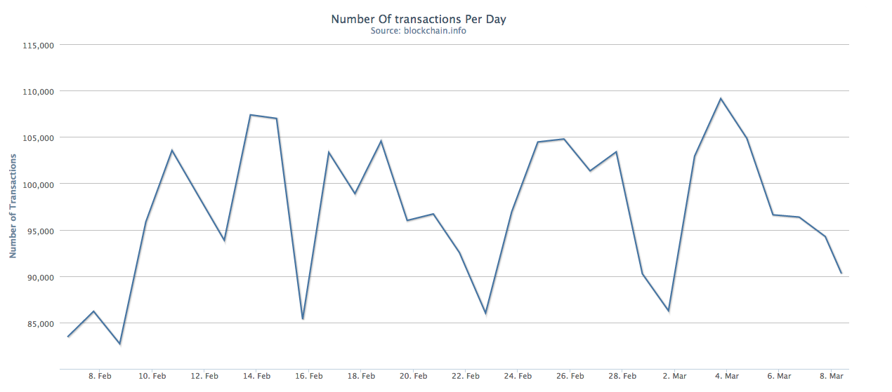 Chart Number of Transactions per Day
