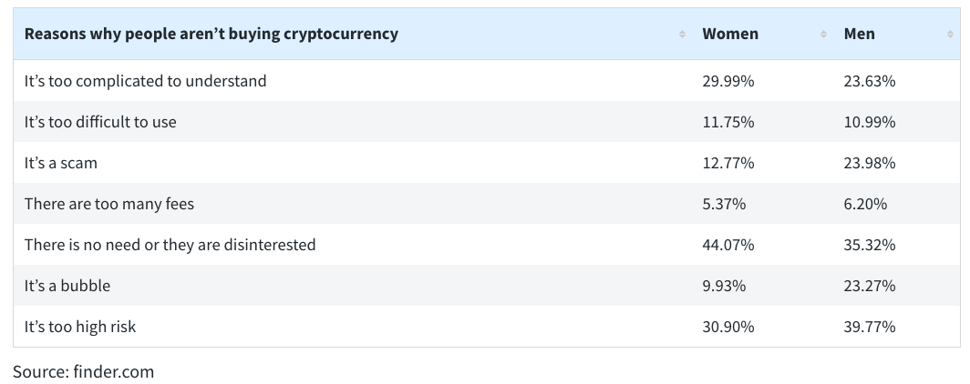 Reasons why people aren't buying cryptocurrency