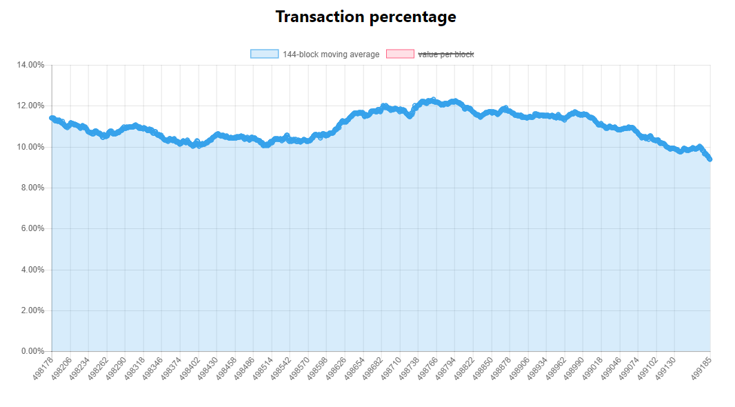 Transaction Percentage