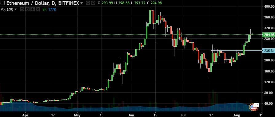 Ethereum/Dollar