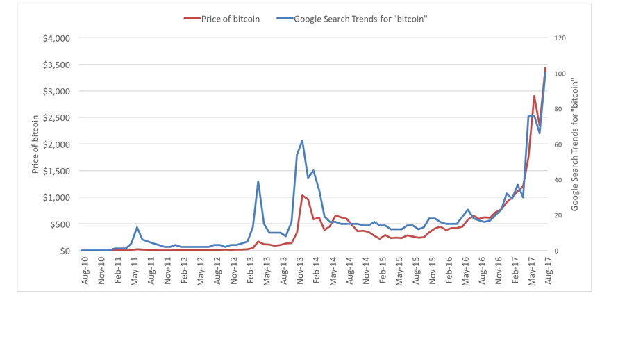 Price and Google Search Trends for Bitcoin