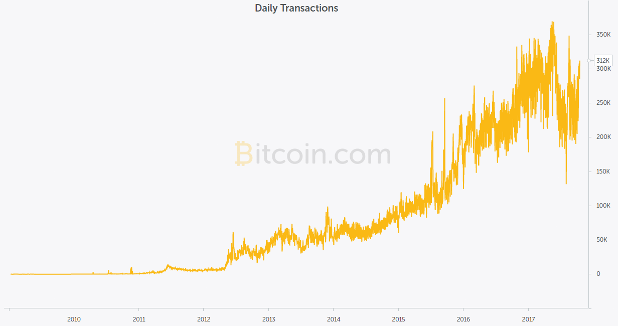 Daily Transactions