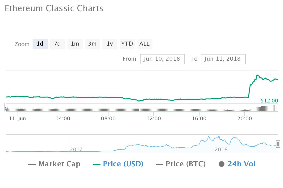 Ethereum Classic over the 24-hour period from Coinmarketcap
