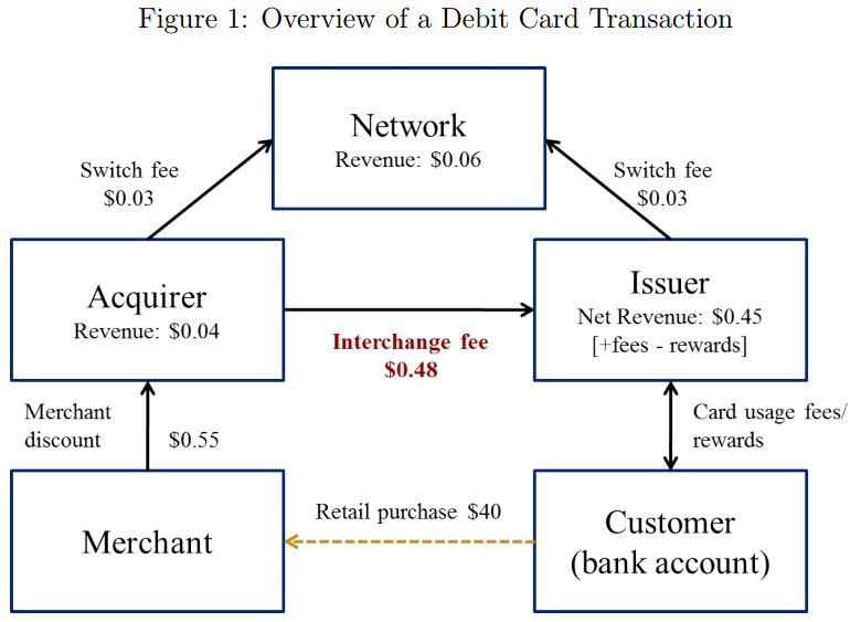 Overview of a Debit Card Transaction