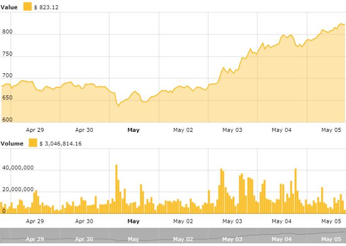 Gráfico de precios de Ethereum